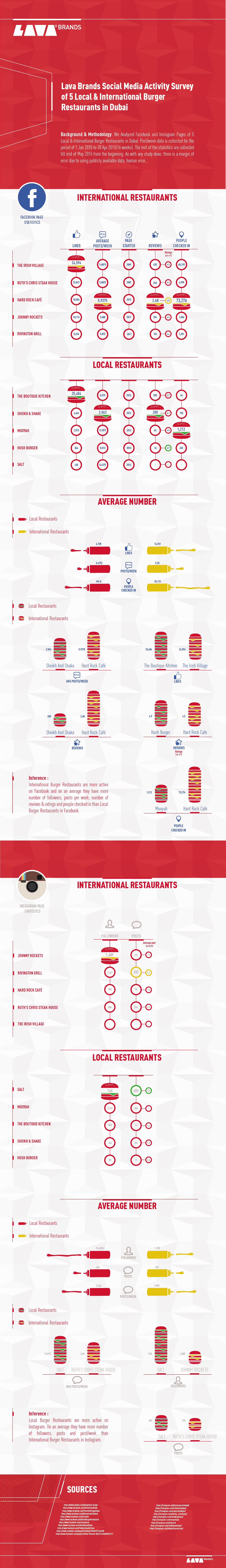 Info-Graphics_Burger_1100