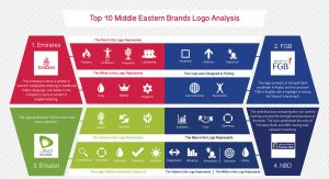 TOP 10 MIDDLE EASTERN BRANDS LOGO ANALYSIS