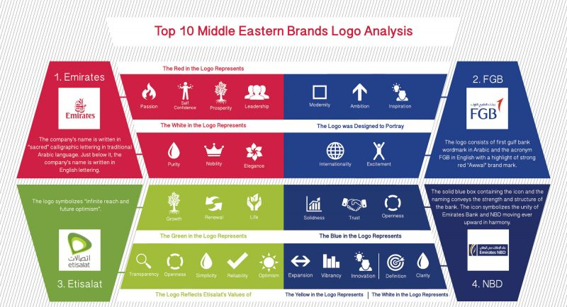 Top 10 Middle Eastern Brands Logo Analysis Lava Brands