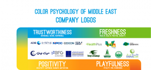 COLOR PSYCHOLOGY OF MIDDLE EAST BRAND  LOGOS