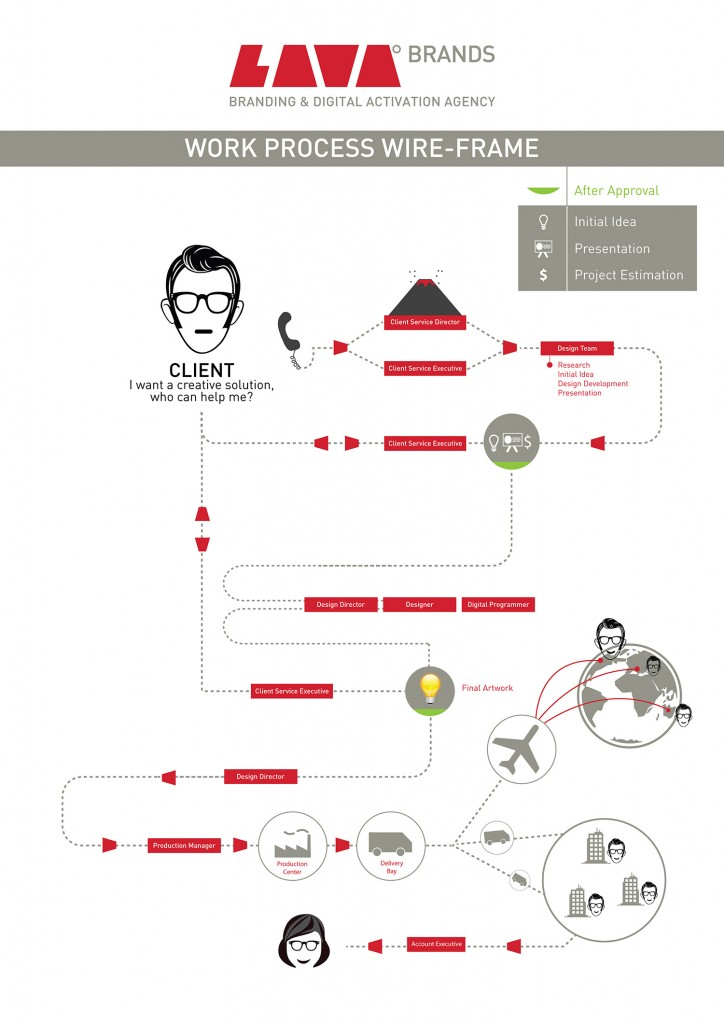 LAVA Brands work process