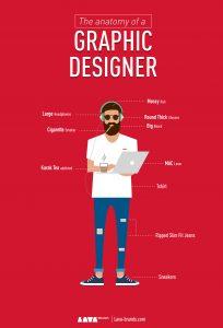 CHARACTERISTICS OF GRAPHIC DESIGNERS