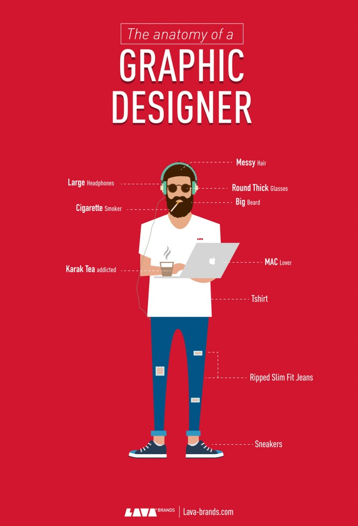 Graphic Designer Anatomy-Lava Brands