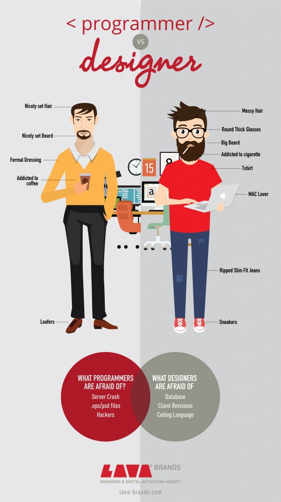 CHARACTERISTICS OF A PROGRAMMER VS GRAPHIC DESIGNER
