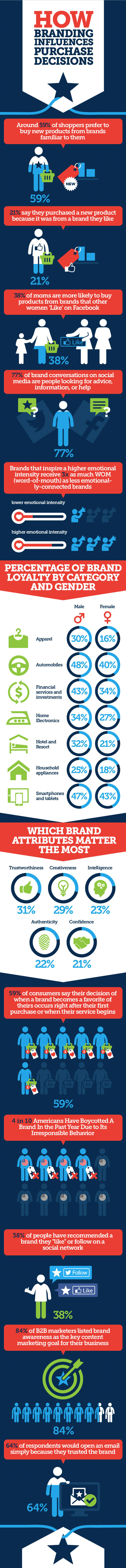 how-brand-influences-purchase-decisions