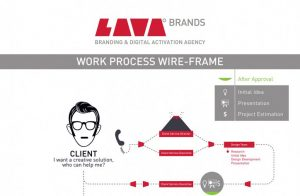 LAVA BRANDS WORKFLOW