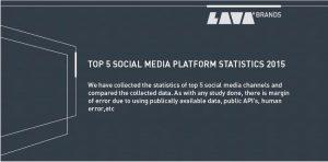 TOP 5 SOCIAL MEDIA PLATFORM STATISTICS 2015