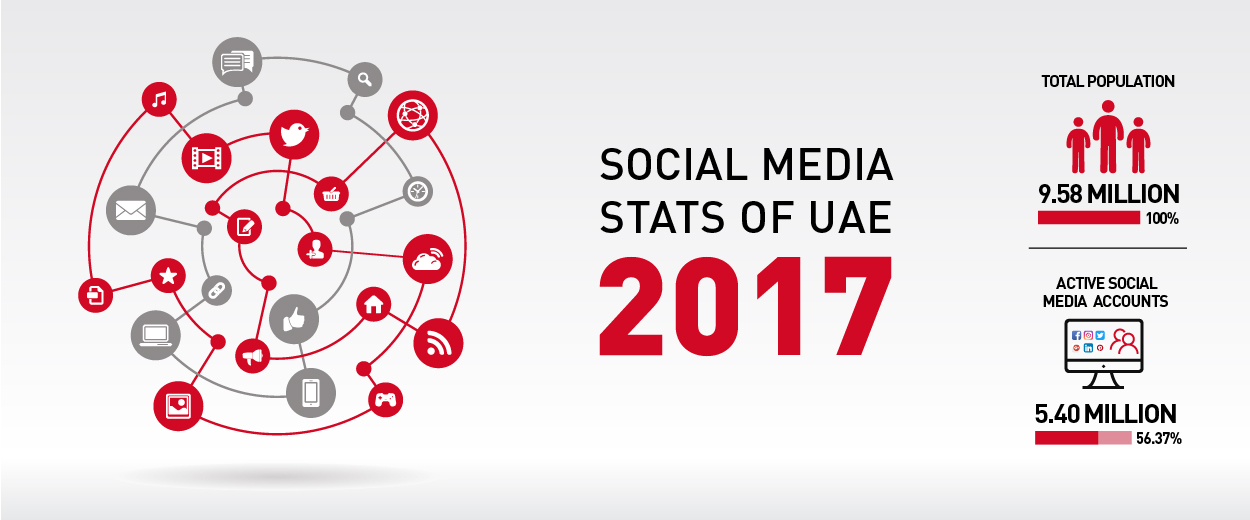 Social Media Stats Report for 2017 in UAE by Social Media Agency in Dubai