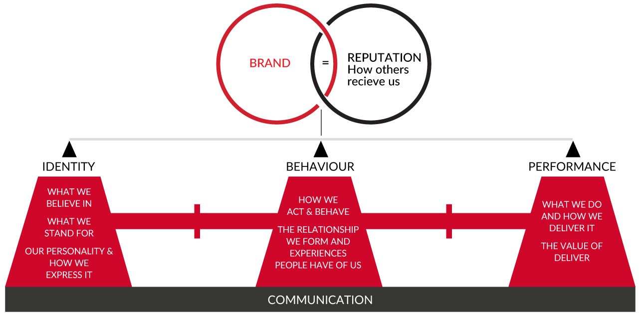 LAVA Brands Communication Section